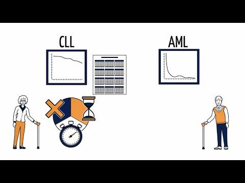 AbbVie erklärt die chronische lymphatische Leukämie (CLL) und die akute myeloische Leukämie (AML)