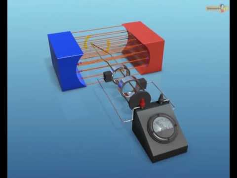 How AC Generator Produces Electricity? - Physics    Extramarks