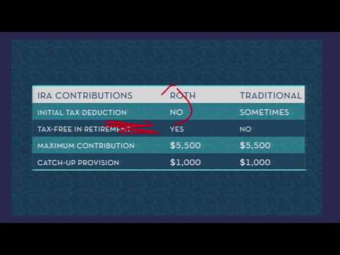 Roth IRA: Take the Uncertainty Out of Taxes