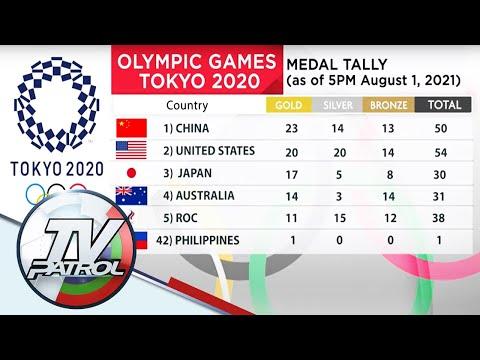 Pilipinas kasalukuyang nasa ika-42 na pwesto sa Tokyo 2020 Olympics   TV Patrol