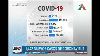 1,442 nuevos casos de coronavirus