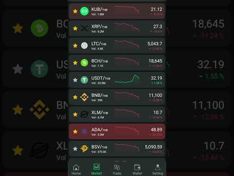 ราคาตลาด-Cryptocurrency-วันนี้