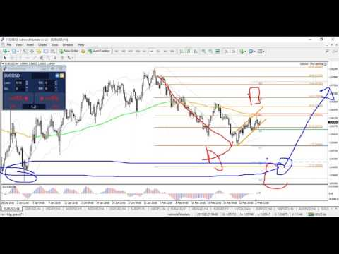 Mixing Patterns, Trend and Support and Resistance for Trading Decisions