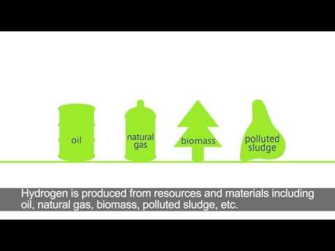 The Future Hydrogen Society