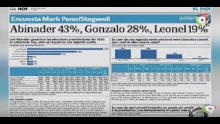 Análisis | Luis Abidaner encabeza encuestas – Hoy Mismo