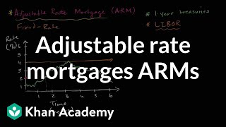 Adjustable rate mortgages ARMs