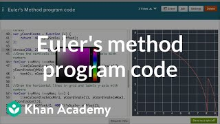 Euler's method program code