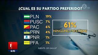 Según encuestas 61% del país no tiene partido político