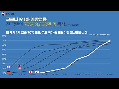 ??코로나19 1차 예방접종 전 국민의 70%, 3,600만 명 동참!