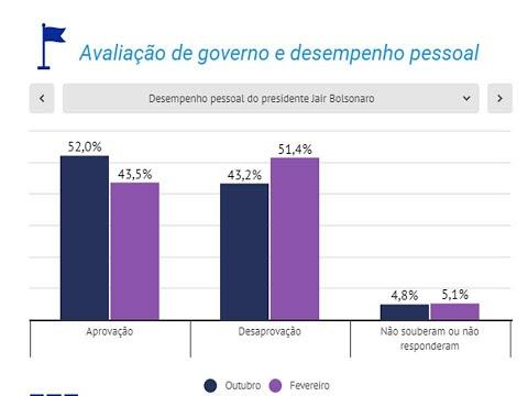 Explode a REJEIÇÃO  A BOLSONARO: ruim e péssimo CRESCE 8% entre outubro de 2020 e fevereiro de 2021