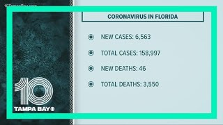 COVID-19 in Florida: State adds another 6,563 new cases