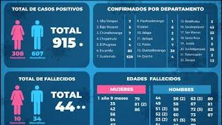 Ministerio de Salud contabiliza 915 nuevos casos de COVID-19 en Guatemala