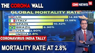 India's Mortality Rate At 2.8% Despite Increasing COVID-19 Cases | CNN News18 - IBNLIVE