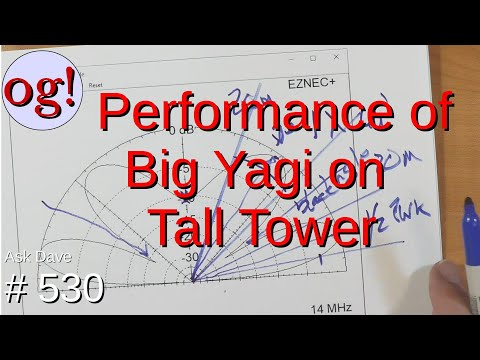 Performance of the Big Yagi on Tall Tower. (#530)