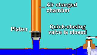 Sioux Chief Water Hammer Arrester Animation