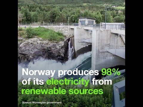 Norway produces 98% of its electricity from renewable sources