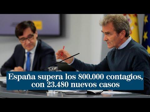 España supera los 800.000 contagios y registra 23.480 nuevos casos desde el viernes