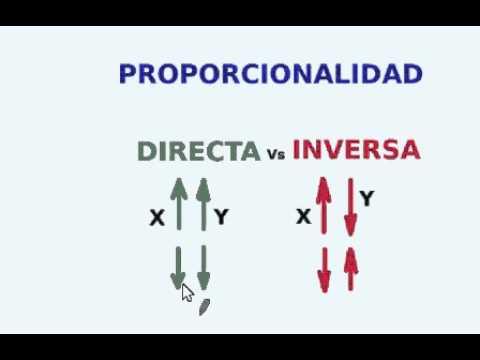 Resultado de imagen para proporcionalidad directa e inversa