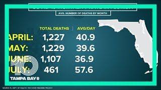 Florida reports 120 more deaths from COVID-19, 8,935 new cases
