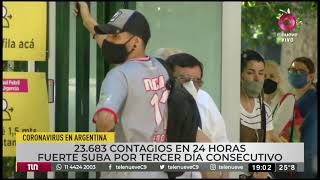 Un nuevo récord de contagios Covid 19 en Argentina: Más de 23 mil casos