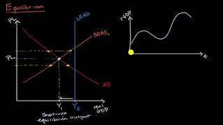 Short run and long run equilibrium and the business cycle