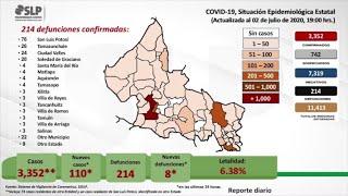SLP suma 3 mil 353 contagios y 214 muertes por Covid-19.