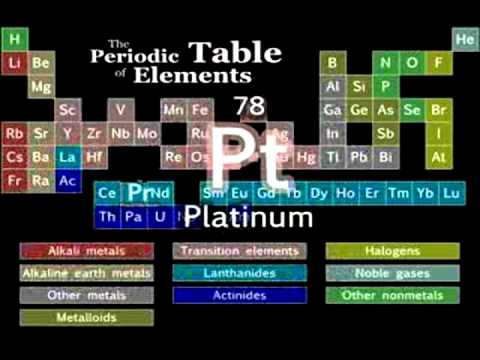 Download youtube mp3 the elements download youtube to mp3 periodic table of elements song sped up urtaz Gallery