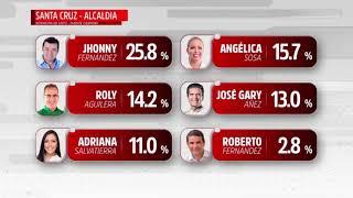 Elecciones Subnacionales 2021: Primera Encuesta CIES MORI, Santa Cruz y Cochabamba