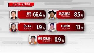 Elecciones Subnacionales 2021: Primera Encuesta CIES MORI, Del Departamento de La Paz