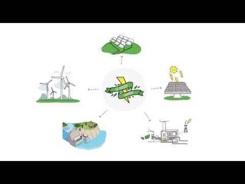 ¿Qué son las energías renovables? | Sostenibilidad