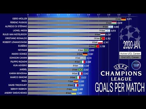 UCL Goal Comparison all time, best goals per match; UEFA Champions League Comparison