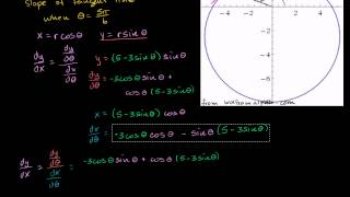 Slope of line tangent to polar graph