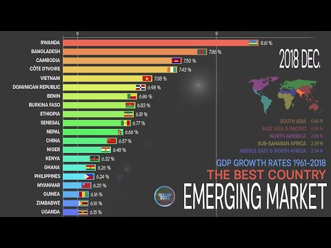 Emerging Markets, GDP Growth Rates Comparison 1961~2018;GDP Growth Ranking