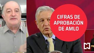 Las cifras de aprobación al mandato de AMLO - Agenda Pública