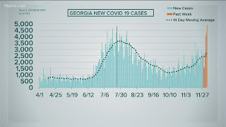 Georgia breaks record for new COVID-19 cases reported in a single day
