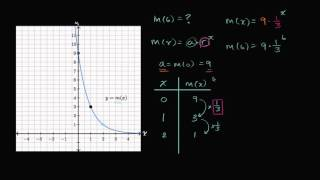 Exponential function from graph example
