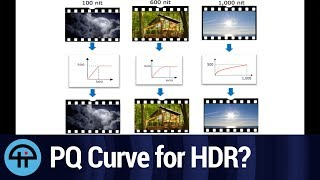 The PQ Curve in the Age of HDR