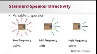 Speaker Directivity and the Conic Section Array