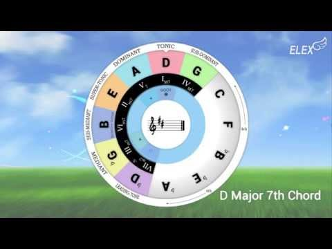 Chord Wheel Circle Of 5ths App Ranking And Store Data App Annie