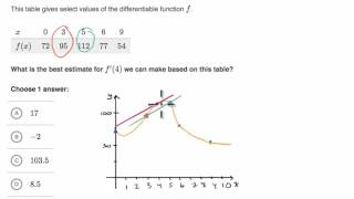Estimating derivative at a point