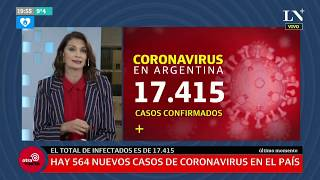 Coronavirus en la Argentina: confirman 17 muertos y 564 nuevos casos en las últimas 24 horas