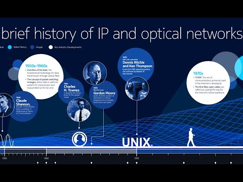 A History of Network Innovation 1948-2022