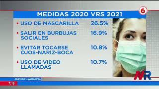 Cumplimiento de medidas sanitarias contra la pandemia se redujo drásticamente