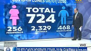 Ministerio de Salud reporta 724 nuevos casos de COVID-19 en Guatemala