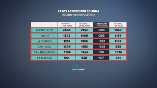 Informe Epidemiológico Minsal: casos activos a la baja en región Metropolitana