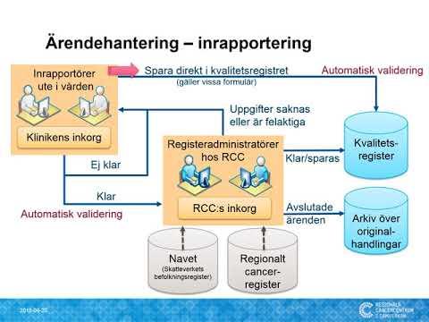 Ärendehantering och Inkorgen för kvalitetsregister i INCA