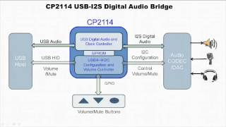 USB Digital Audio with the CP2114 USB-to-I²S Audio Bridge - YouTube
