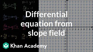Differential equation from slope field