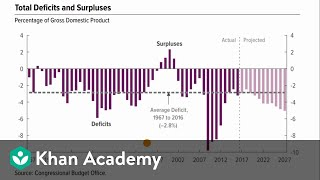 Deficits and debt  | AP? Macroeconomics | Khan Academy
