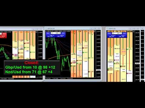 FibTrader VTA Day Trading Software +16 Pips! Live Trade